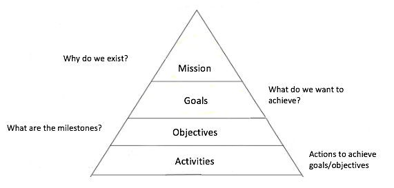 Pyramid communicating hierarchy of metrics