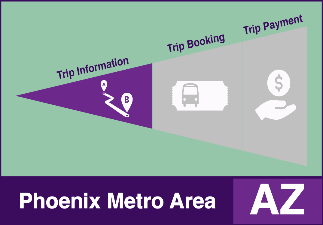 Phoenix Metro Area One-Call/One-Click example system with trip information functions.