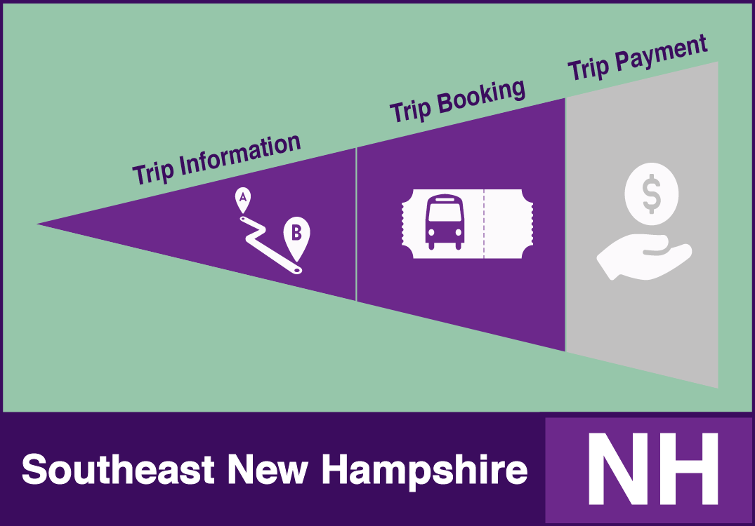 One-Call/One-Click Southeast New Hampshire System Example with trip information and trip booking functions.