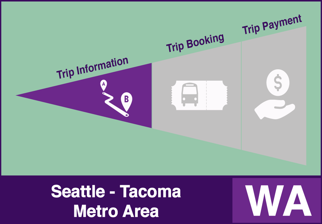 One-Call/One-Click Seattle-Tacoma Metro Area System Example with trip information functions