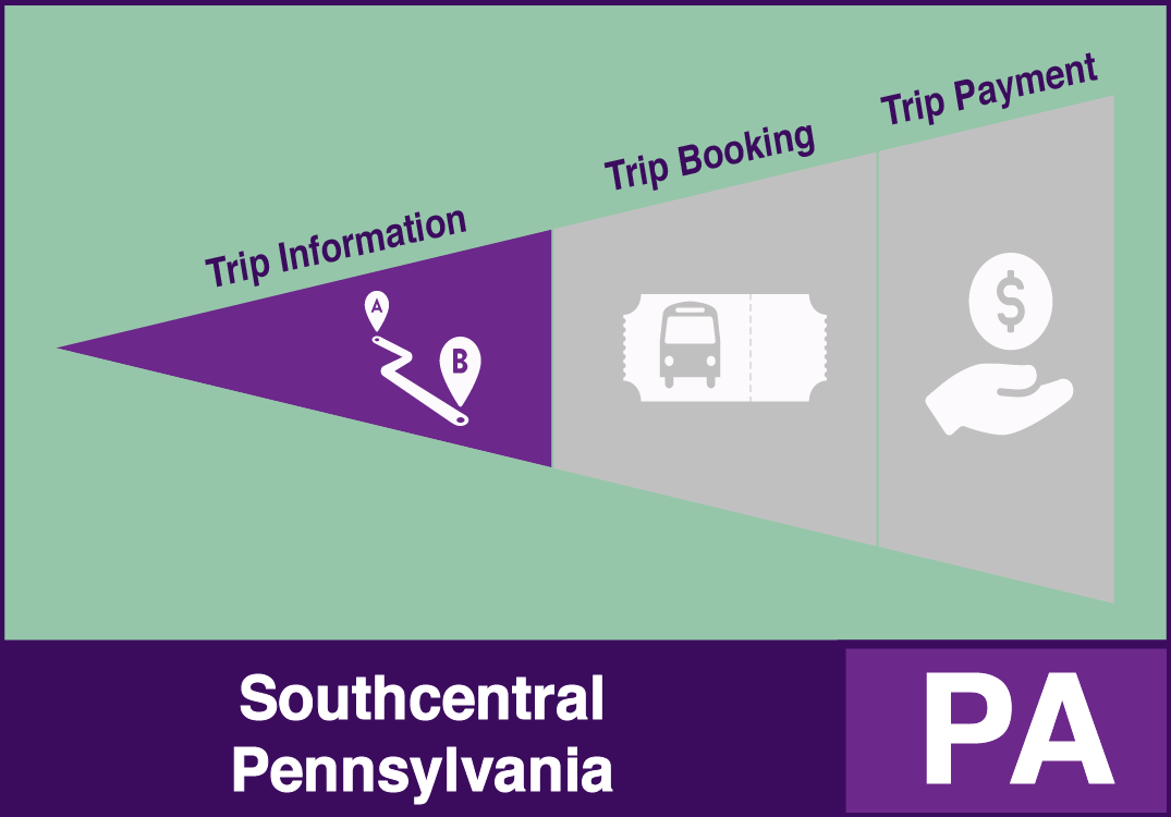 One-Call/One-Click South-central Pennsylvania System Example with trip information functions