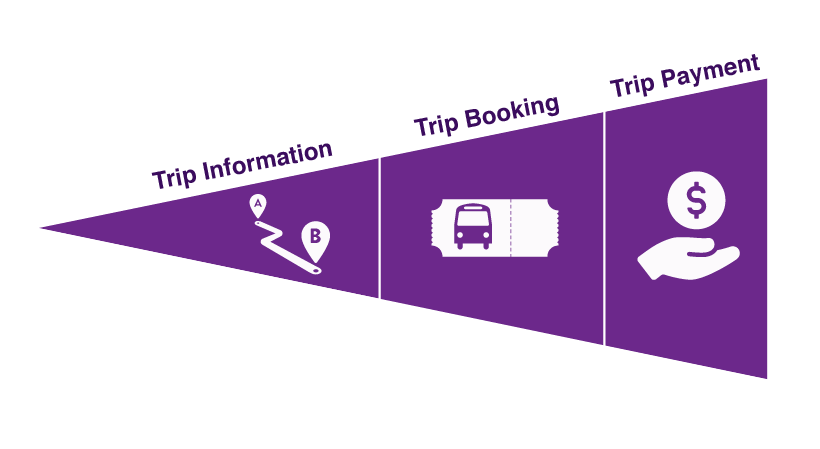 One-Call/One-Click function graphic with trip information, trip booking, and trip payment functions highlighted.