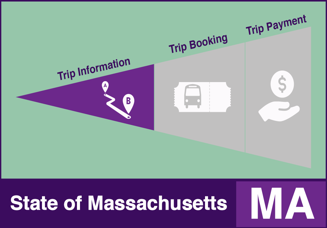 State of Massachusetts example with trip information functions