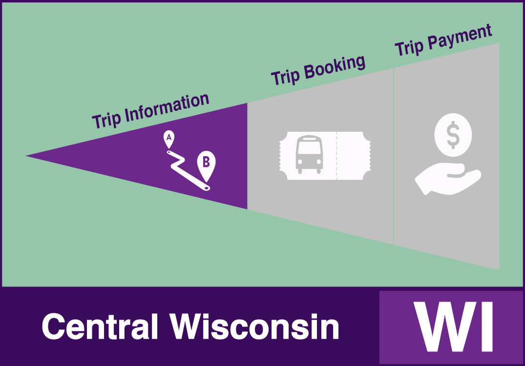 Central Wisconsin example with Trip Information functions