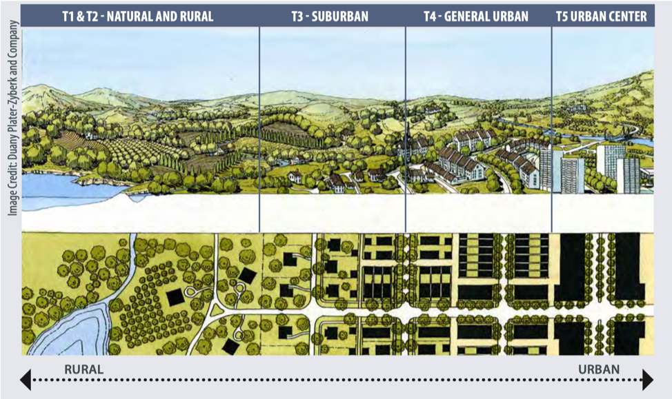 Scale of Urbanity from Rural to Urban