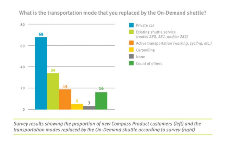 Graph showing modal share pickup of Bowen, British Columbia's Transit On-Demand Pilot