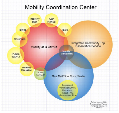 Venn Diagram showing how mobility-as-a-service, reservation services, and one call-one click centers lead to mobility management.