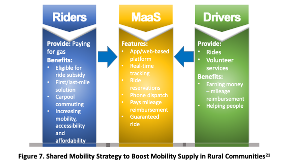 Diagram showing how riders and drivers create a MAAS system.