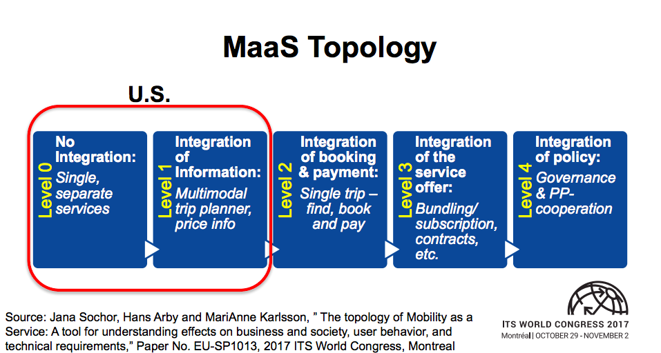 Mobility as a Service: Further Integration
